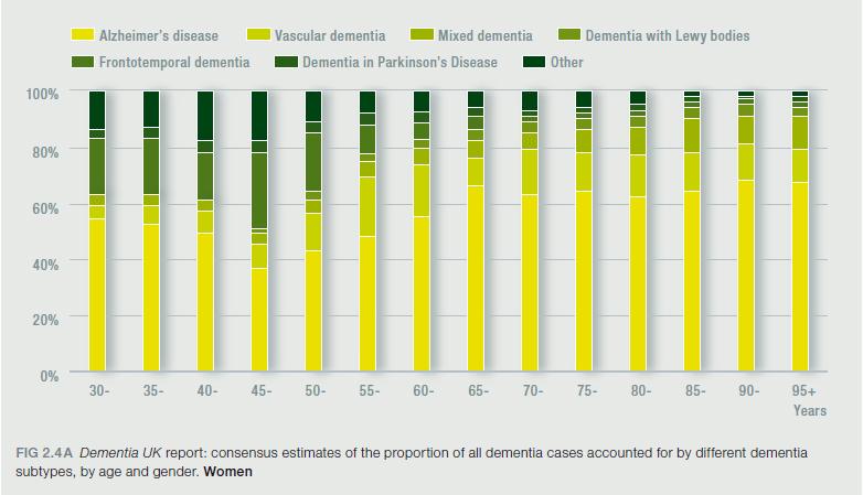 Demencia en las mujeres