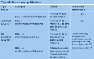 Tipos de Deterioro cognitivo leve